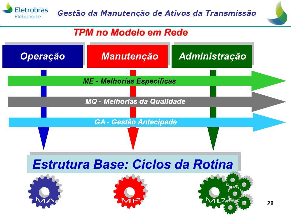 Gestão da Manutenção de Ativos da Transmissão 28 Estrutura Base: Ciclos da Rotina AdministraçãoManutençãoOperação TPM no Modelo em Rede GA - Gestão An