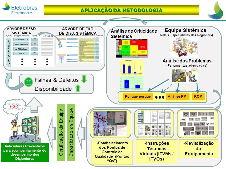 Gestão da Manutenção de Ativos da Transmissão APLICAÇÃO DA METODOLOGIA ÁRVORE DE F&D SISTÊMICA Análise de Criticidade Sistêmica Equipe Sistêmica (sede