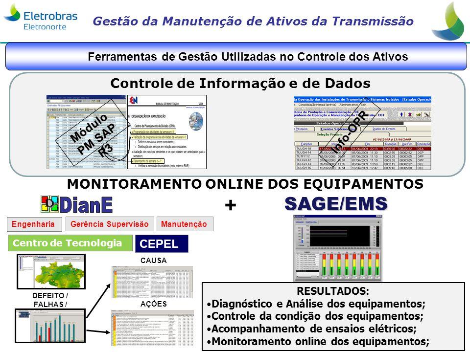 Gestão da Manutenção de Ativos da Transmissão CEPEL RESULTADOS: Diagnóstico e Análise dos equipamentos; Controle da condição dos equipamentos; Acompan