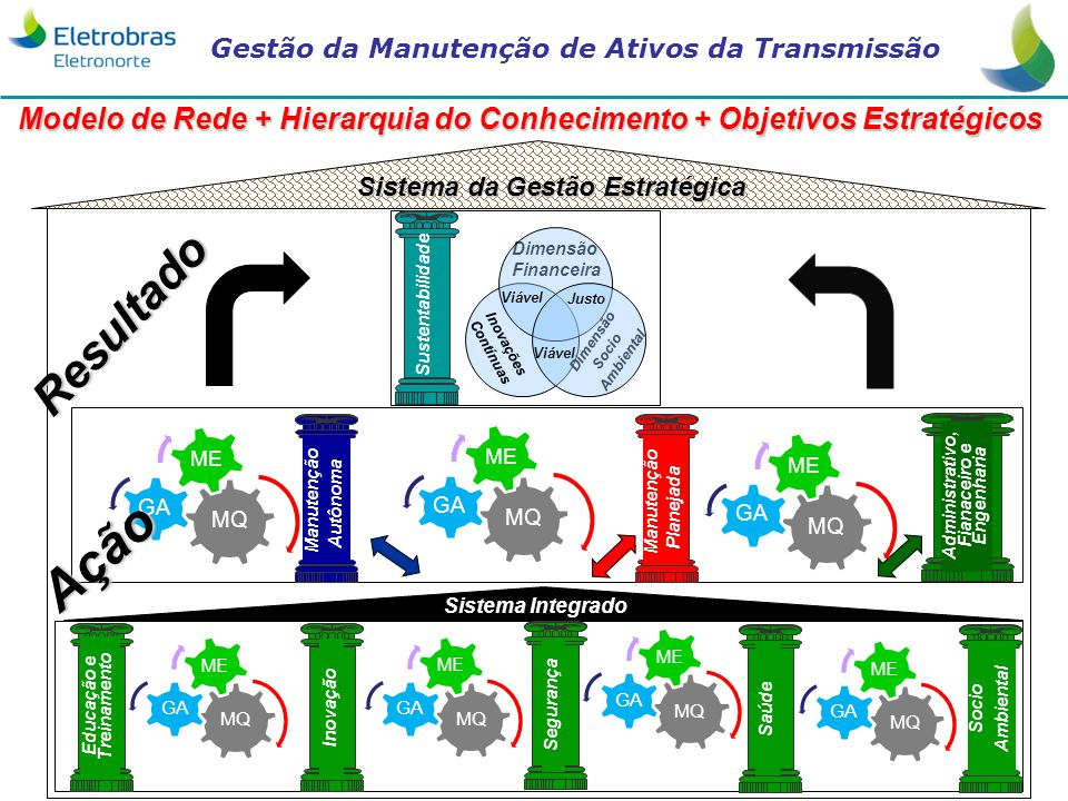 Gestão da Manutenção de Ativos da Transmissão 34 Sistema da Gestão Estratégica Sistema Integrado Resultado Modelo de Rede + Hierarquia do Conhecimento