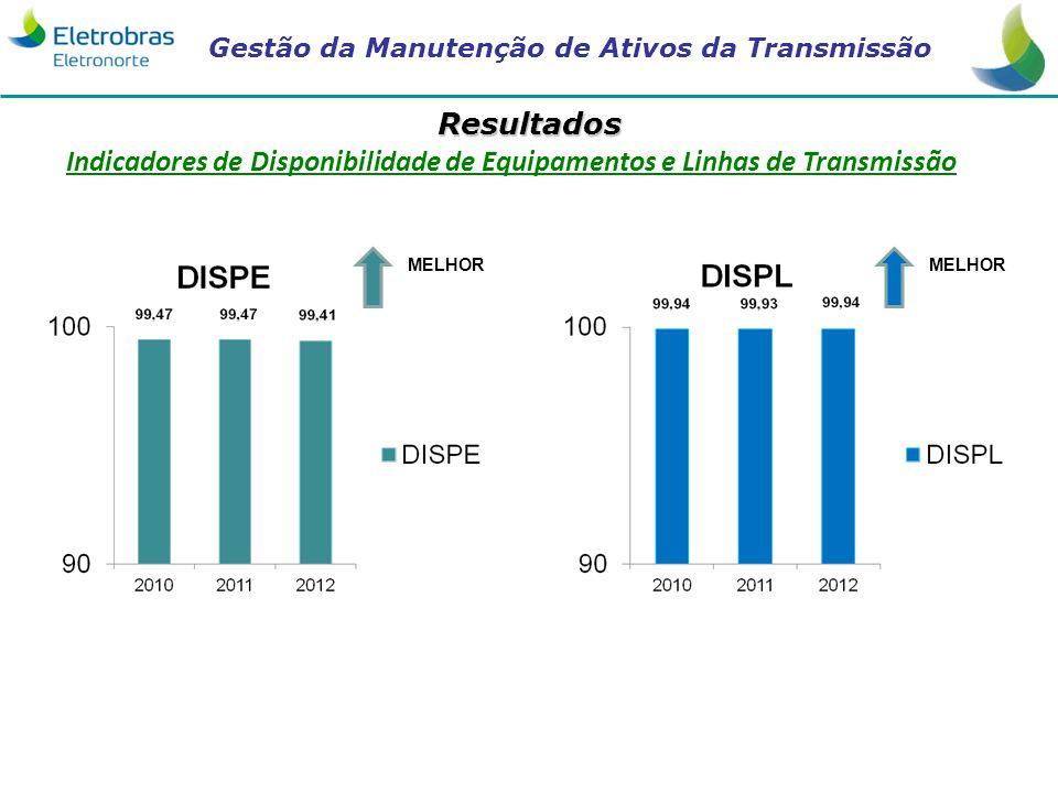 Gestão da Manutenção de Ativos da Transmissão Resultados Indicadores de Disponibilidade de Equipamentos e Linhas de Transmissão MELHOR