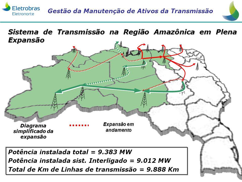 Gestão da Manutenção de Ativos da Transmissão 4 Diagrama simplificado da expansão Expansão em andamento Sistema de Transmissão na Região Amazônica em