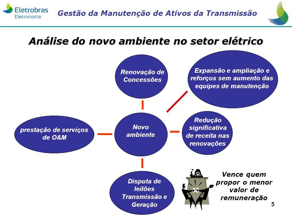 Gestão da Manutenção de Ativos da Transmissão 5 Novo ambiente Renovação de Concessões Redução significativa de receita nas renovações Disputa de leilõ