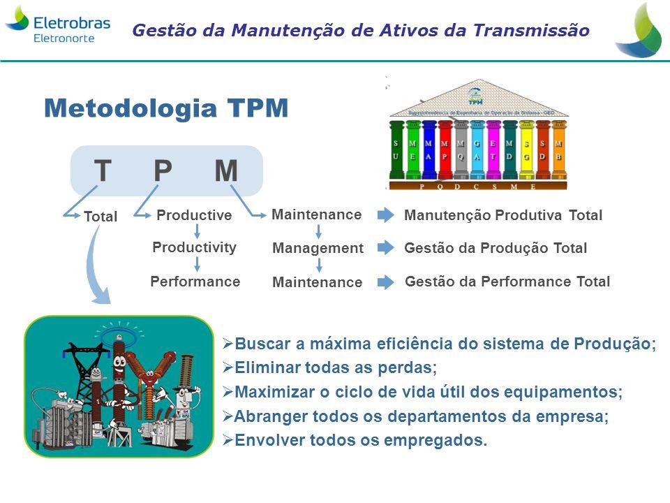 Gestão da Manutenção de Ativos da Transmissão Metodologia TPM T P M Total Productive Maintenance Productivity Management Performance Maintenance Manut