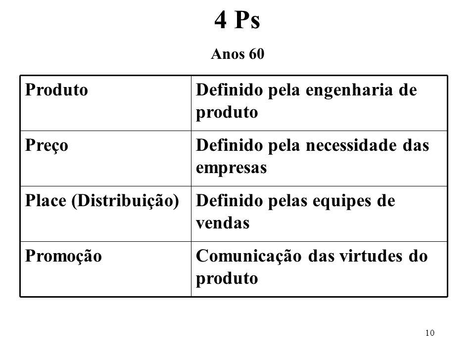 9 Composto Mercadológico 4 Ps e 4 Cs