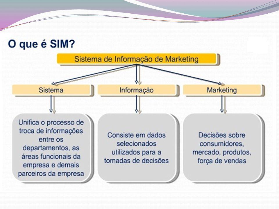 O SIG de Marketing dá apoio à atividade administrativa nas áreas de desenvolvimento do produto, distribuição, decisões de preços, eficácia promocional e previsão de vendas.