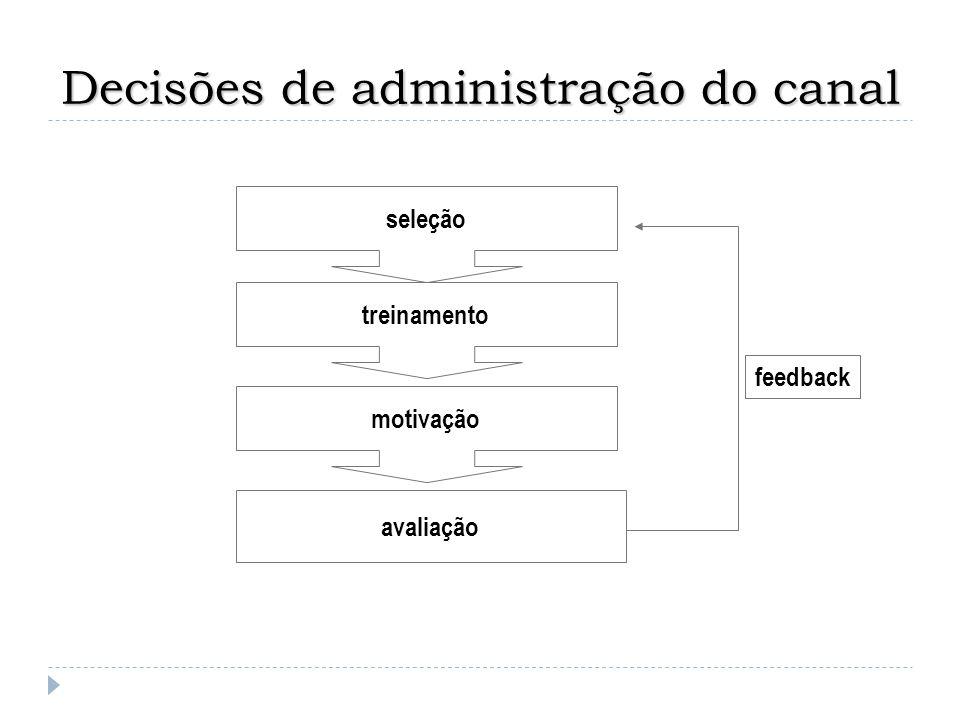 Decisões de administração do canal seleção treinamento motivação avaliação feedback