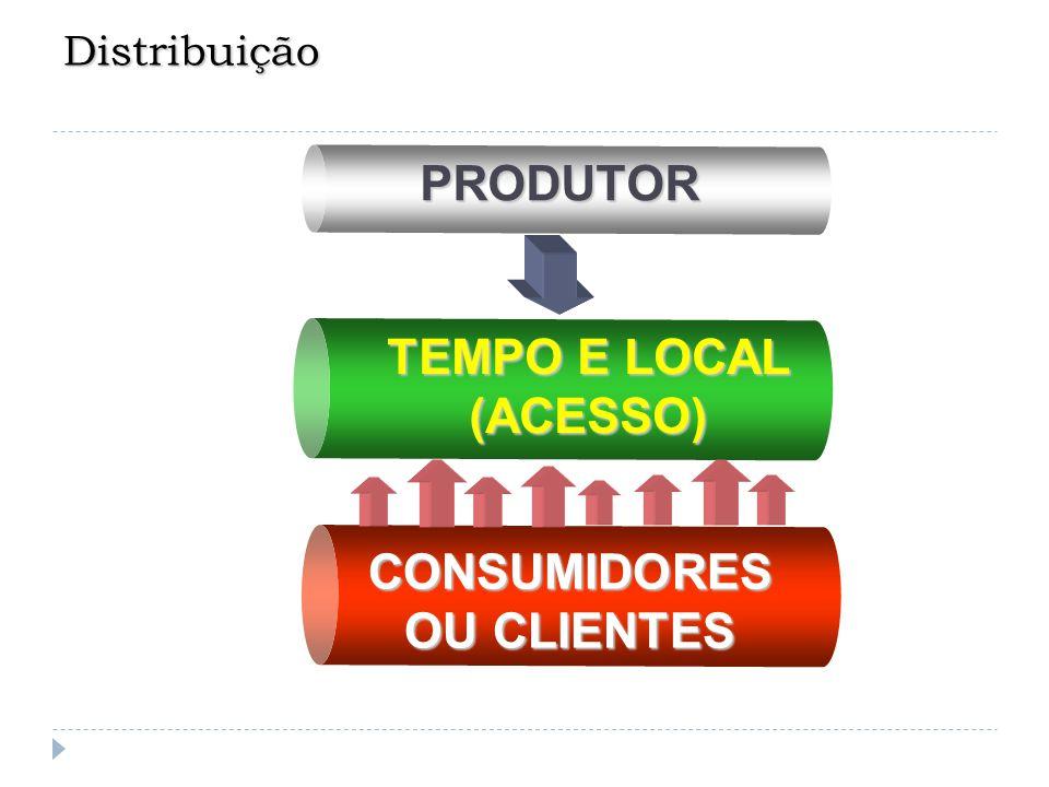 Distribuição TEMPO E LOCAL (ACESSO) CONSUMIDORES OU CLIENTES PRODUTOR