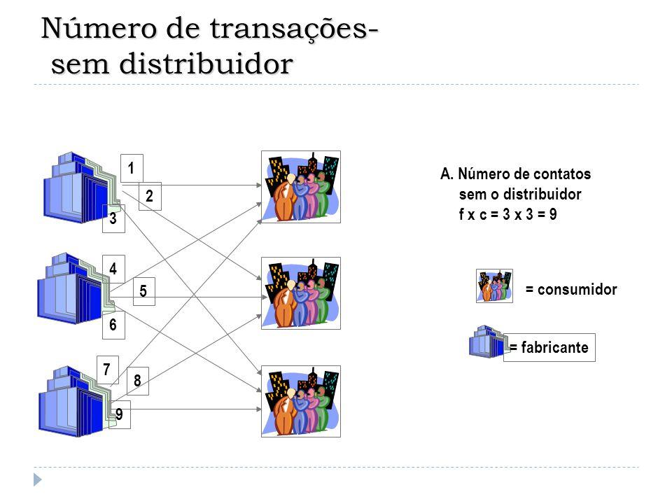 Número de transações- com distribuidor 1 2 3 4 5 6 = fabricante = consumidor = distribuidor B.