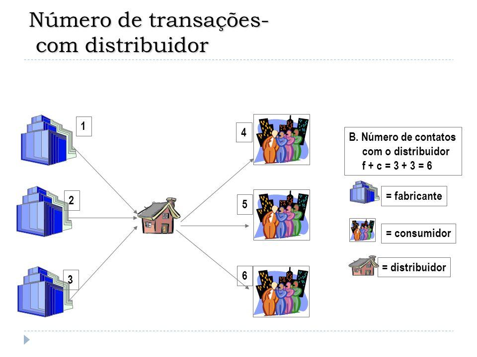 Número de transações- com distribuidor 1 2 3 4 5 6 = fabricante = consumidor = distribuidor B. Número de contatos com o distribuidor f + c = 3 + 3 = 6