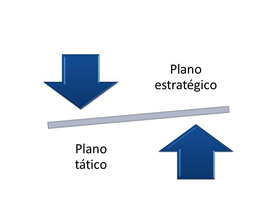 Plano estratégico Plano tático