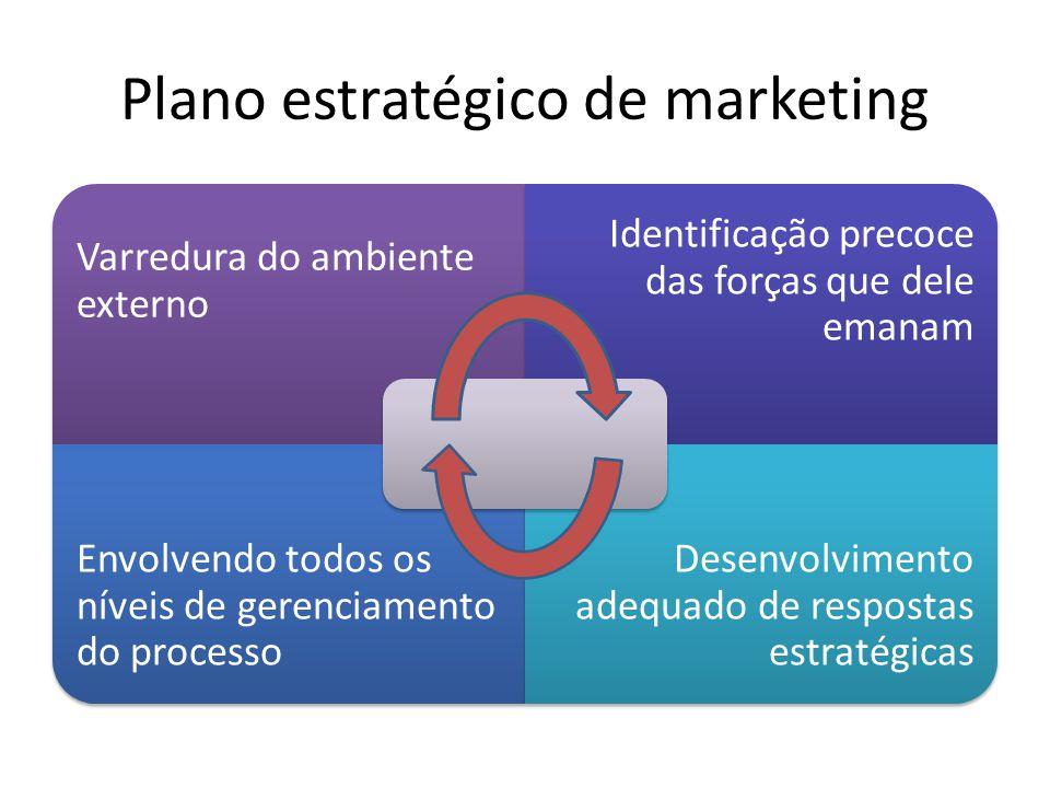 Plano estratégico de marketing Varredura do ambiente externo Identificação precoce das forças que dele emanam Envolvendo todos os níveis de gerenciamento do processo Desenvolvimento adequado de respostas estratégicas