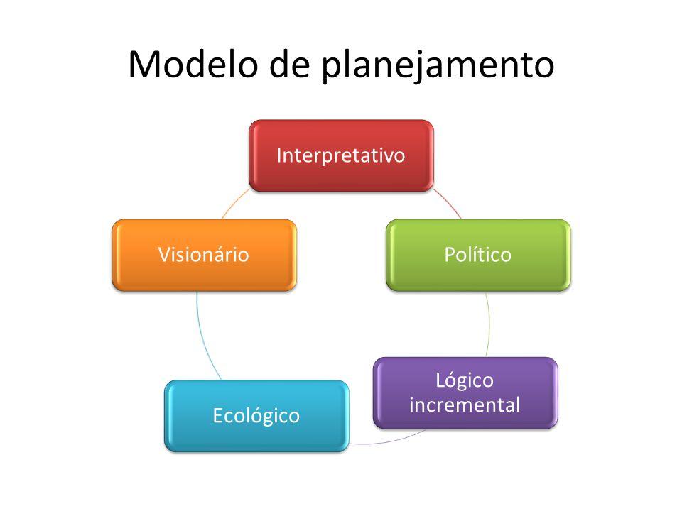 Modelo de planejamento InterpretativoPolítico Lógico incremental EcológicoVisionário
