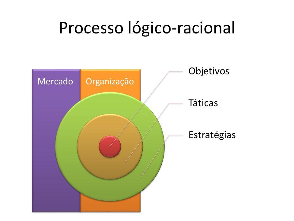 Processo lógico-racional Mercado Objetivos Táticas Estratégias Organização