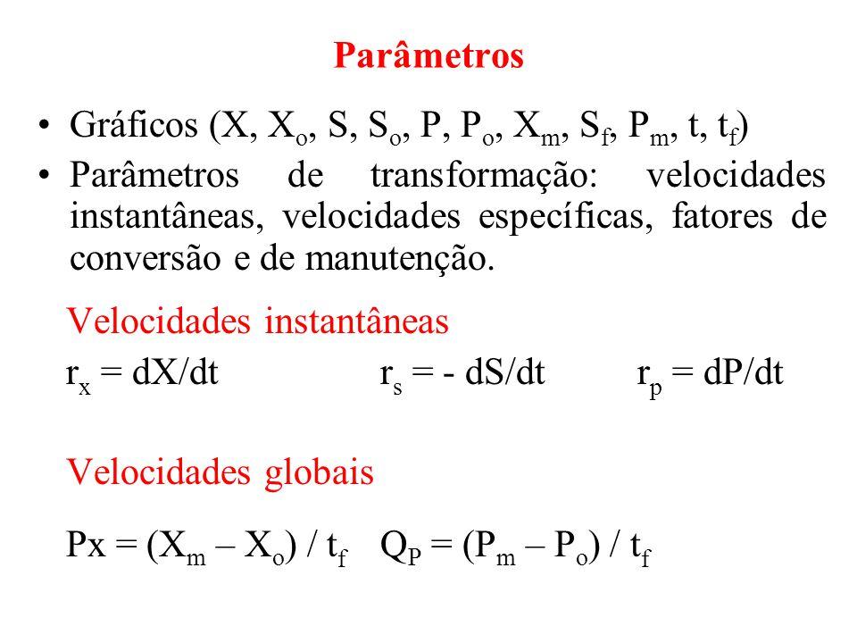 Podem ser obtidas pelos valores das inclinações das tangentes às respectivas curvas.