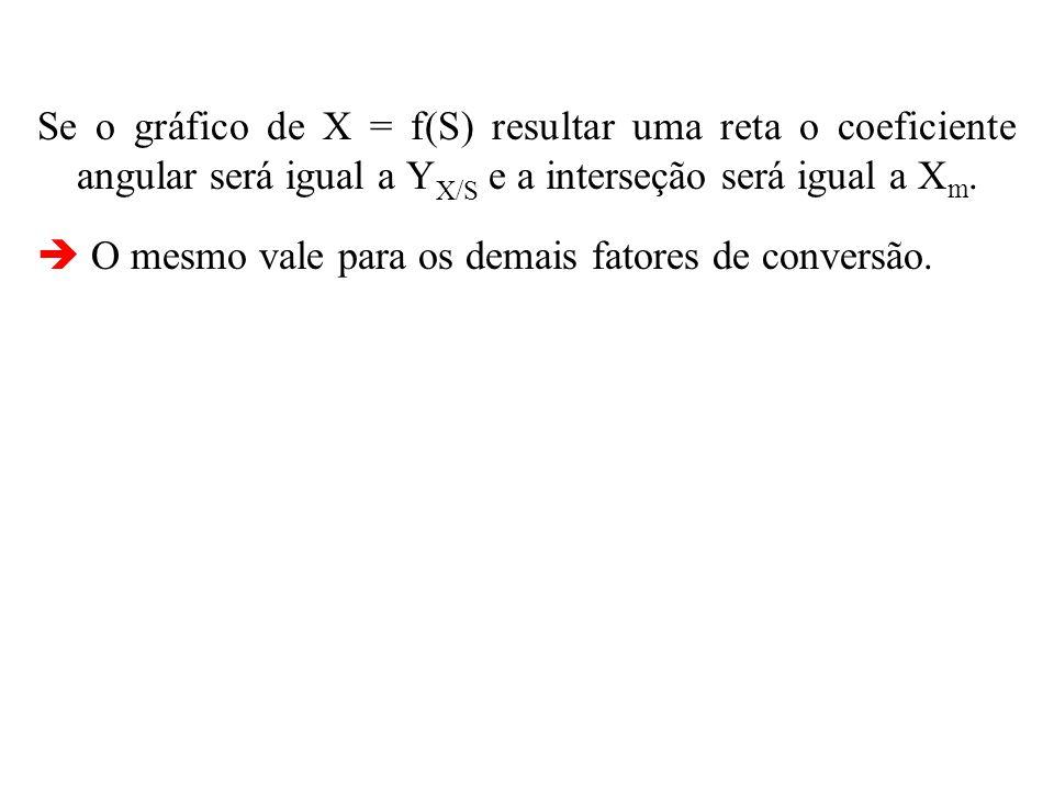 As expressões avaliam os fatores de conversão num intervalo de tempo, considerando que os mesmos permanecem constantes.