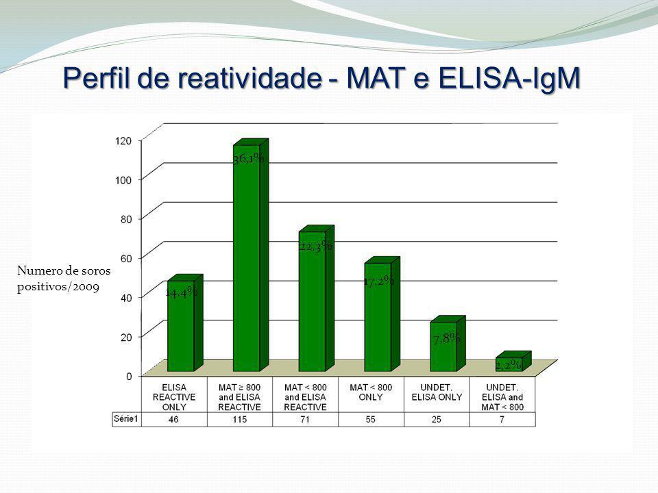 Perfil de reatividade - MAT e ELISA-IgM  Numero de soros positivos/2009 14,4% 36,1% 22,3% 17,2% 7,8% 2,2%