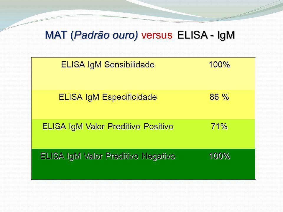 ELISA IgM Sensibilidade 100% ELISA IgM Especificidade 86 % ELISA IgM Valor Preditivo Positivo 71% ELISA IgM Valor Preditivo Negativo 100% MAT (Padrão
