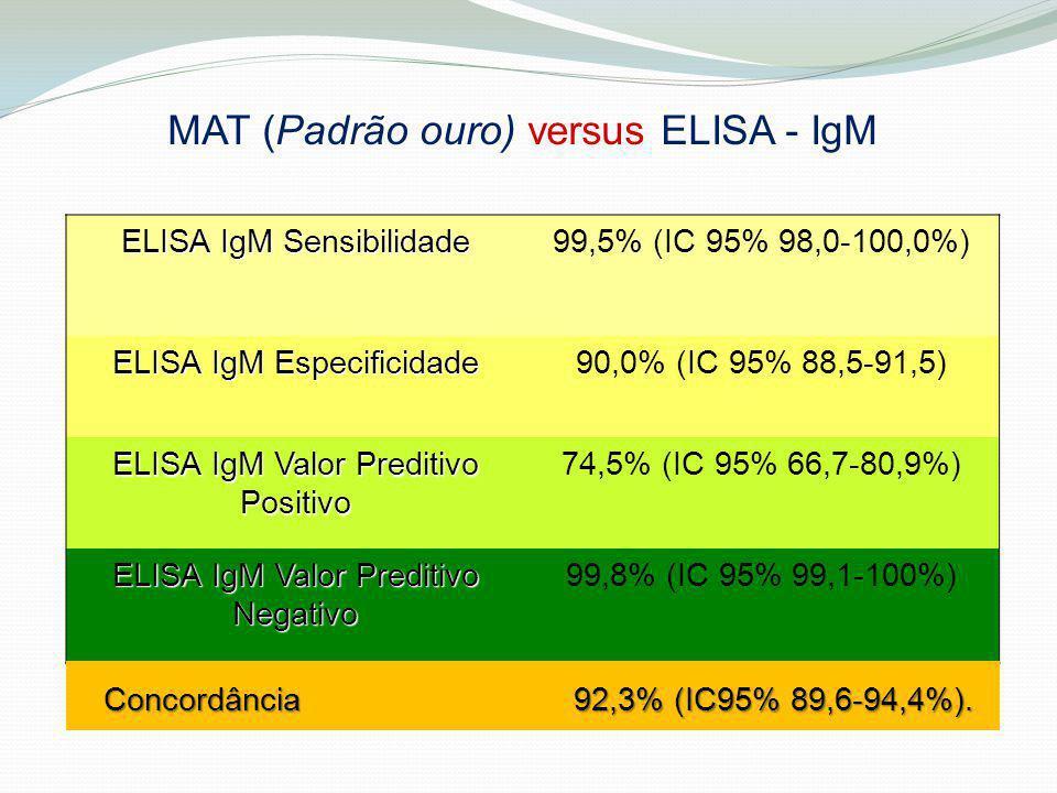 ELISA IgM Sensibilidade 99,5% (IC 95% 98,0-100,0%) ELISA IgM Especificidade 90,0% (IC 95% 88,5-91,5) ELISA IgM Valor Preditivo Positivo 74,5% (IC 95%