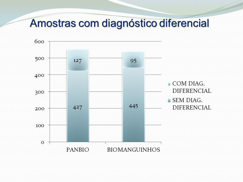 Amostras com diagnóstico diferencial
