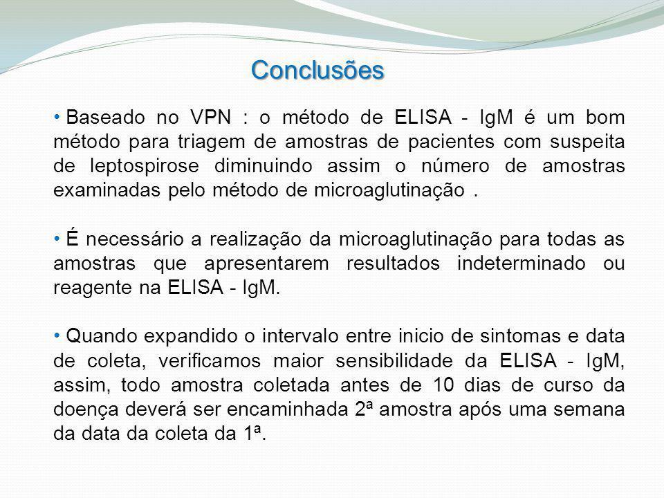 Conclusões Baseado no VPN : o método de ELISA - IgM é um bom método para triagem de amostras de pacientes com suspeita de leptospirose diminuindo assi