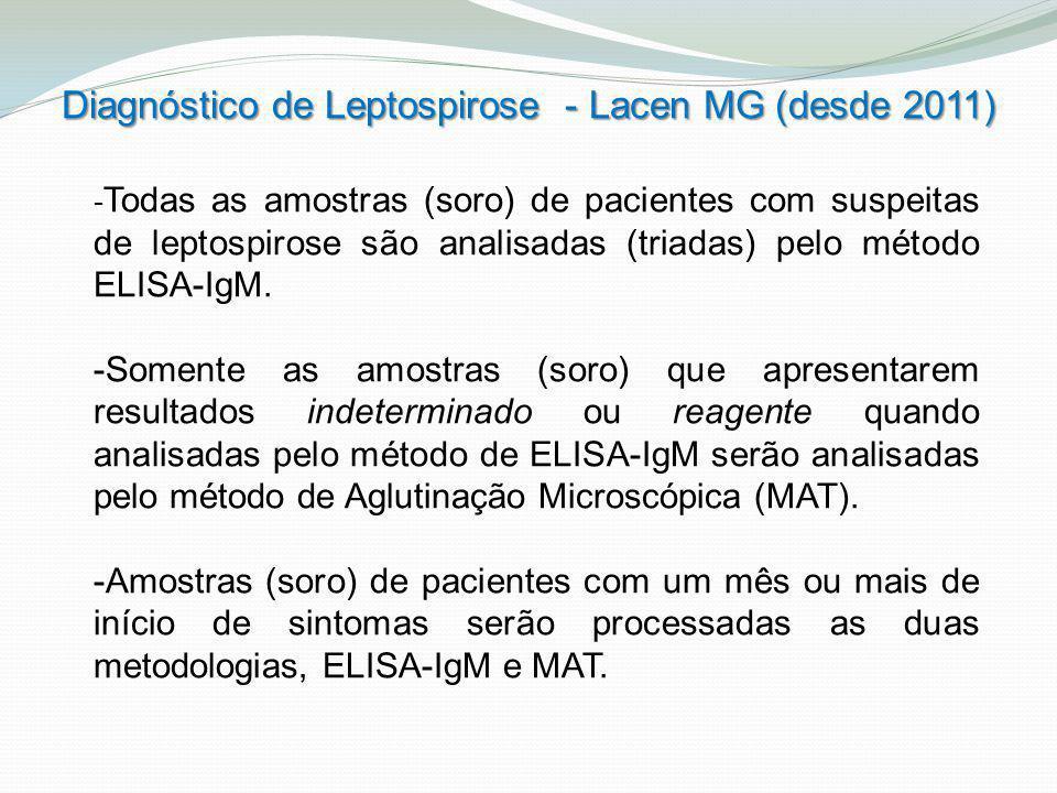 - Todas as amostras (soro) de pacientes com suspeitas de leptospirose são analisadas (triadas) pelo método ELISA-IgM. -Somente as amostras (soro) que