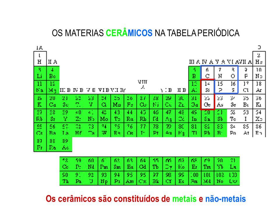 OS MATERIAS CERÂMICOS NA TABELA PERIÓDICA Os cerâmicos são constituídos de metais e não-metais