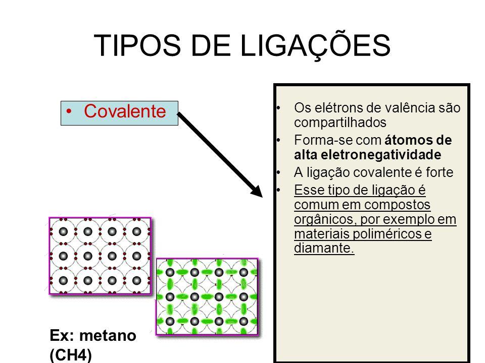 TIPOS DE LIGAÇÕES Covalente Os elétrons de valência são compartilhados Forma-se com átomos de alta eletronegatividade A ligação covalente é forte Esse