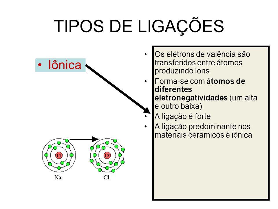 TIPOS DE LIGAÇÕES Iônica Os elétrons de valência são transferidos entre átomos produzindo íons Forma-se com átomos de diferentes eletronegatividades (
