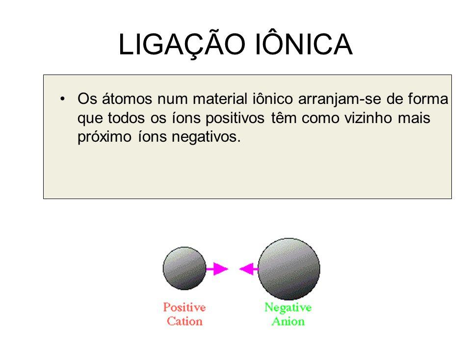 LIGAÇÃO IÔNICA Os átomos num material iônico arranjam-se de forma que todos os íons positivos têm como vizinho mais próximo íons negativos.