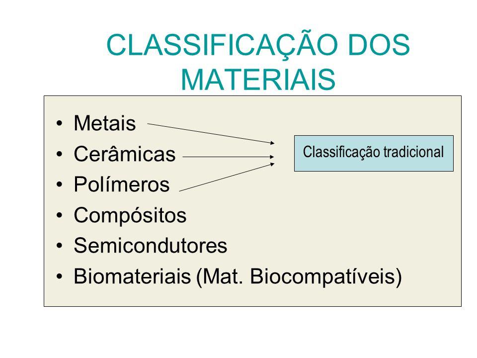 Metais Cerâmicas Polímeros Compósitos Semicondutores Biomateriais (Mat. Biocompatíveis) Classificação tradicional