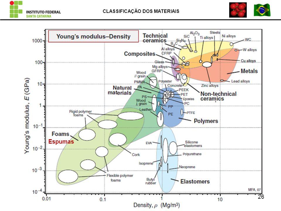 CLASSIFICAÇÃO DOS MATERIAIS 26 Espumas