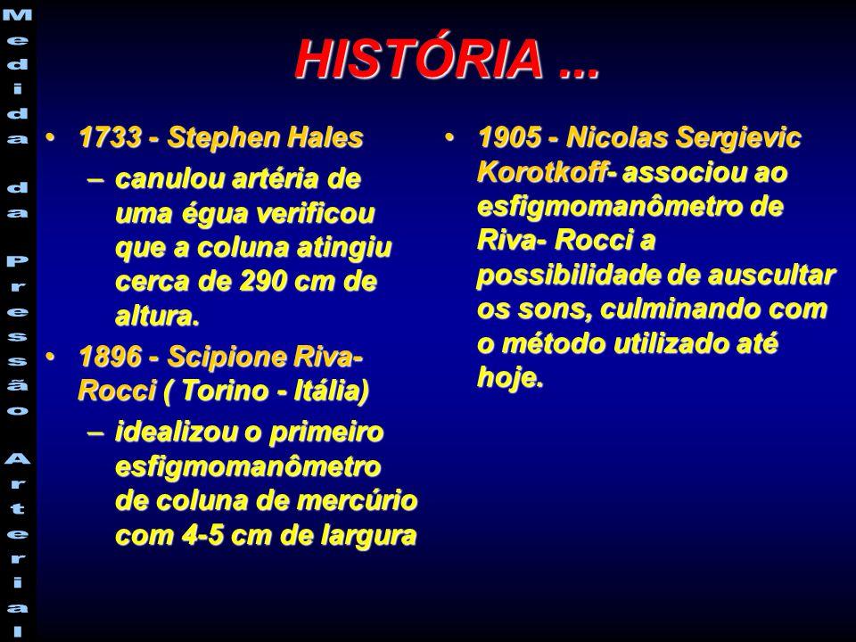 HISTÓRIA... 1733 - Stephen Hales1733 - Stephen Hales –canulou artéria de uma égua verificou que a coluna atingiu cerca de 290 cm de altura. 1896 - Sci