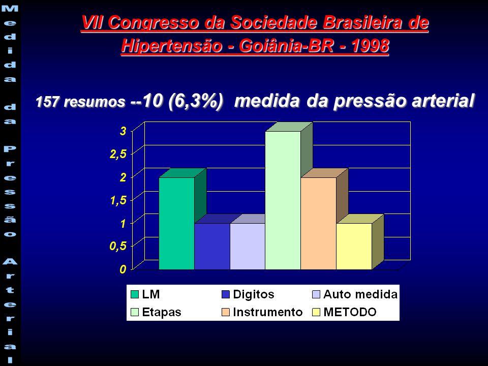 VII Congresso da Sociedade Brasileira de Hipertensão - Goiânia-BR - 1998 157 resumos -- 10 (6,3%) medida da pressão arterial
