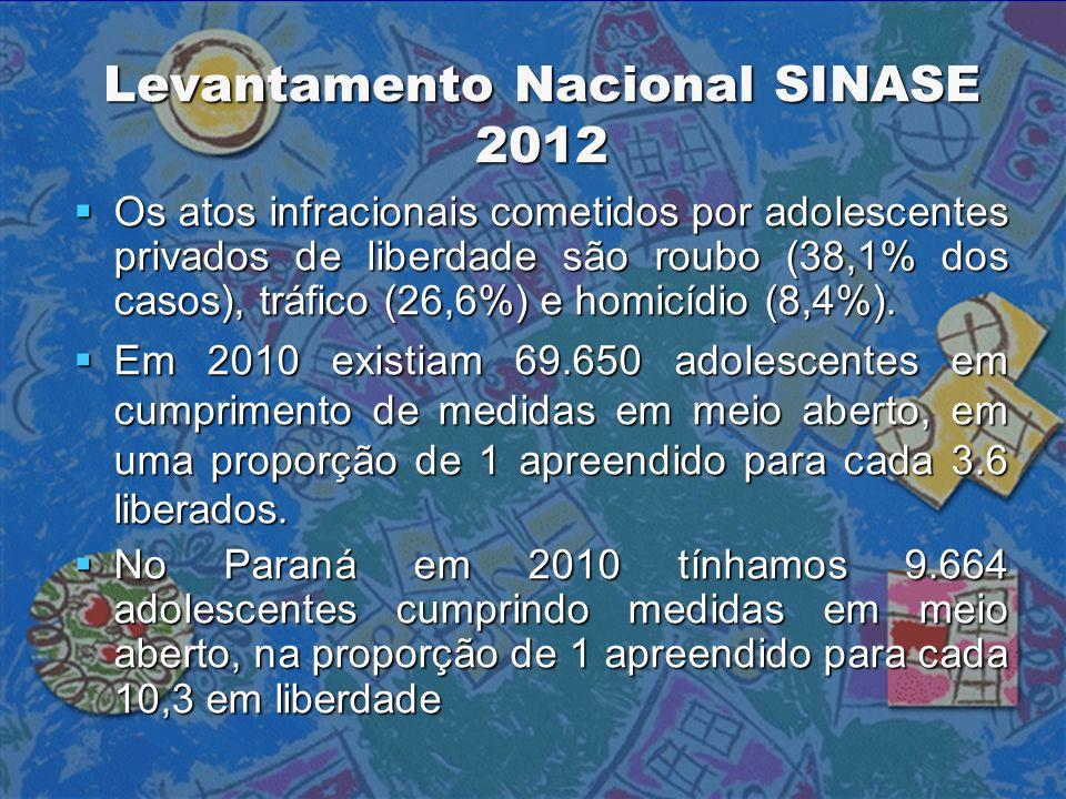 Levantamento Nacional SINASE 2012  Os atos infracionais cometidos por adolescentes privados de liberdade são roubo (38,1% dos casos), tráfico (26,6%)