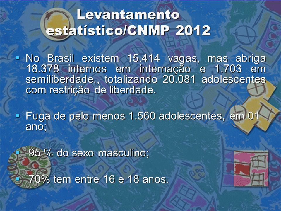 Levantamento estatístico/CNMP 2012  No Brasil existem 15.414 vagas, mas abriga 18.378 internos em internação e 1.703 em semiliberdade., totalizando 2