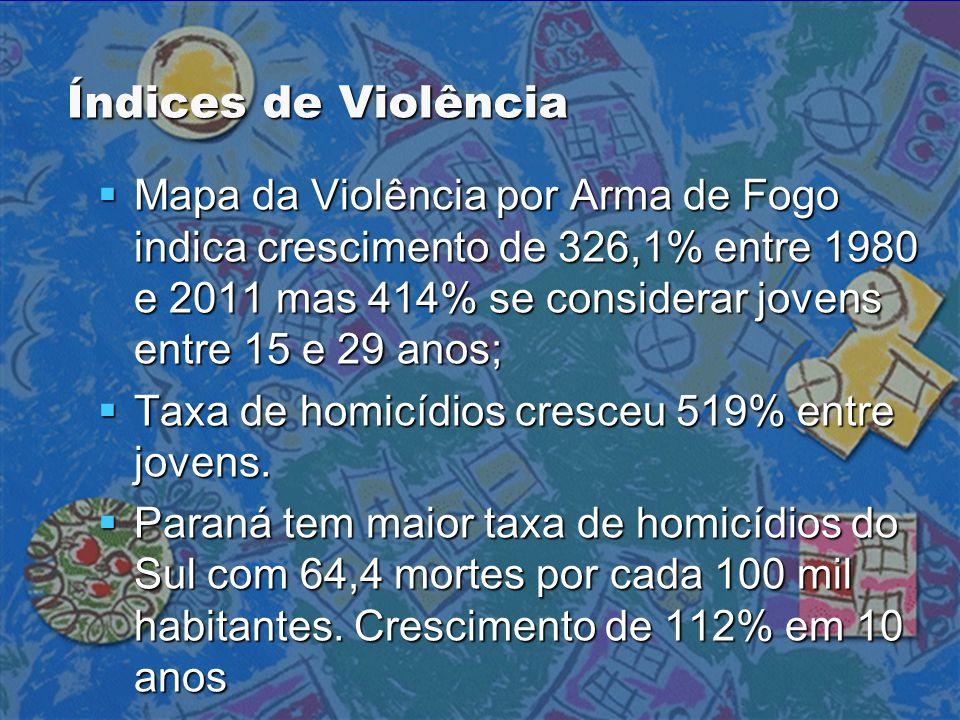 Índices de Violência  Mapa da Violência por Arma de Fogo indica crescimento de 326,1% entre 1980 e 2011 mas 414% se considerar jovens entre 15 e 29 a