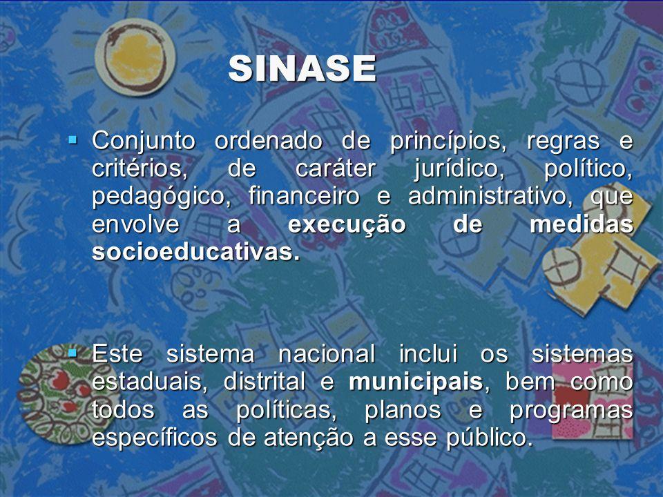 SINASE  Conjunto ordenado de princípios, regras e critérios, de caráter jurídico, político, pedagógico, financeiro e administrativo, que envolve a ex