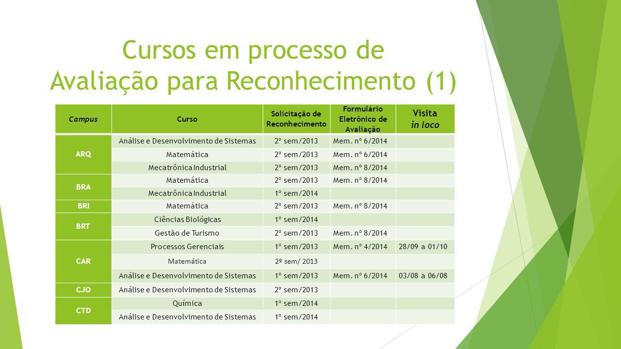 Cursos em processo de Avaliação para Reconhecimento (1) Campus Curso Solicitação de Reconhecimento Formulário Eletrônico de Avaliação Visita in loco A
