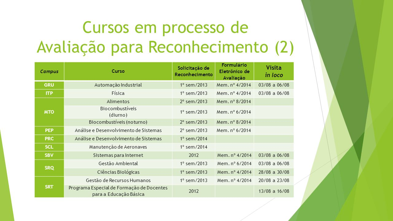 Cursos em processo de Avaliação para Reconhecimento (2) Campus Curso Solicitação de Reconhecimento Formulário Eletrônico de Avaliação Visita in loco G