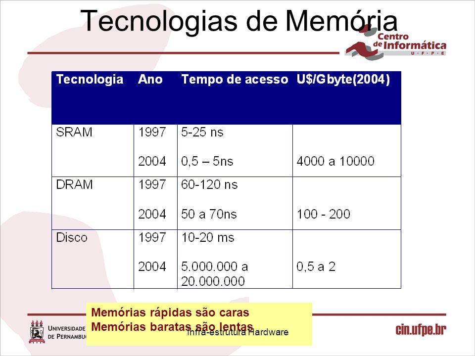 Tecnologias de Memória Memórias rápidas são caras Memórias baratas são lentas Infra-estrutura Hardware