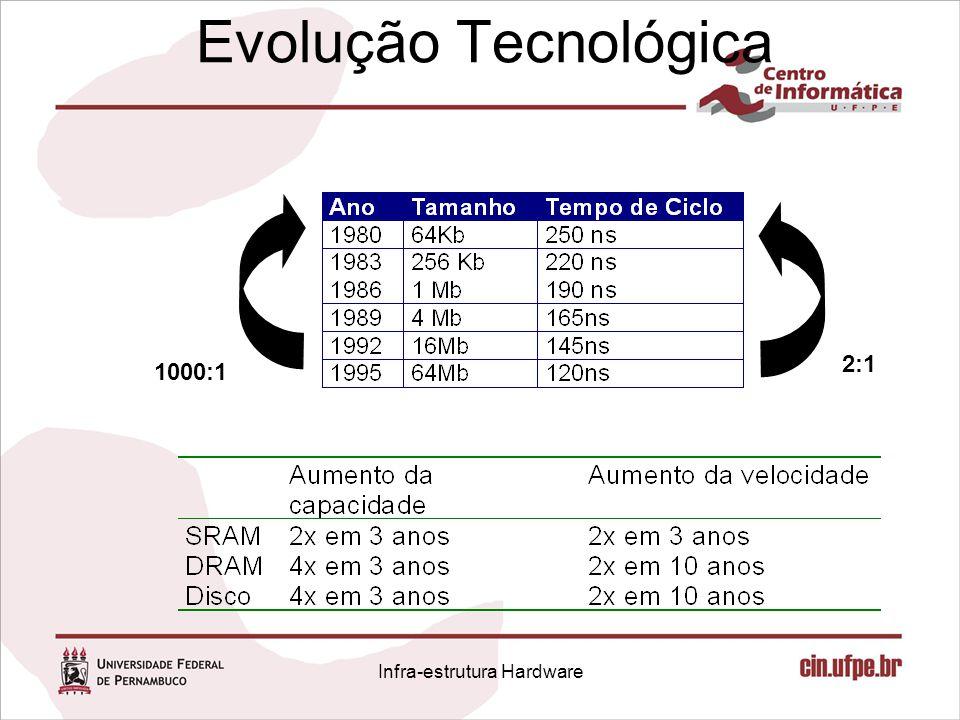 Evolução Tecnológica 1000:1 2:1 Infra-estrutura Hardware