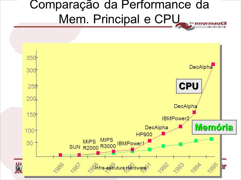 Comparação da Performance da Mem. Principal e CPU 1986 198719881989199019911992199319941995 50 100 150 200 250 300 350 DecAlpha IBMPower2 DecAlpha HP9