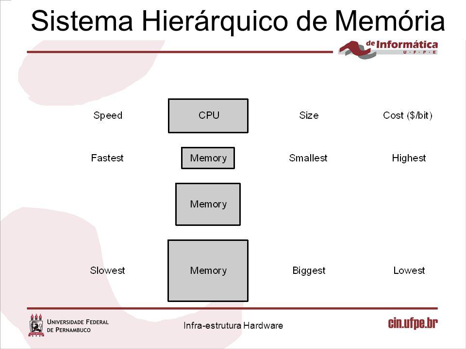 Sistema Hierárquico de Memória Infra-estrutura Hardware