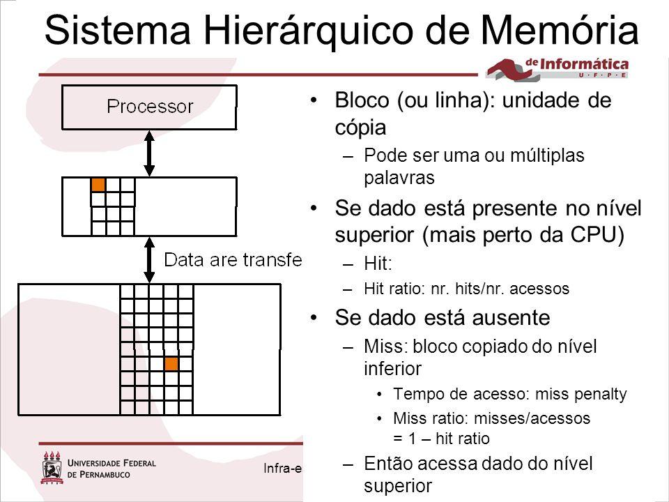 Sistema Hierárquico de Memória Infra-estrutura Hardware Bloco (ou linha): unidade de cópia –Pode ser uma ou múltiplas palavras Se dado está presente n