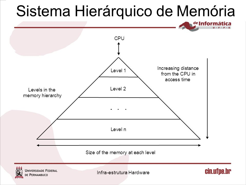 CPU Level n Level 2 Level 1 Levels in the memory hierarchy Increasing distance from the CPU in access time Size of the memory at each level Sistema Hi