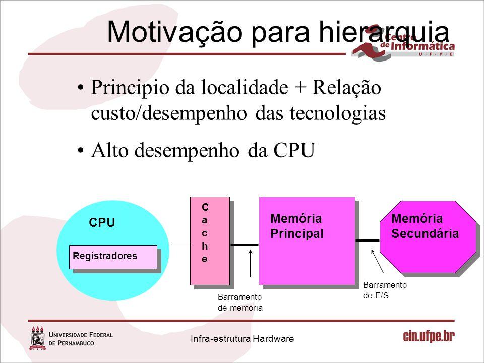 Motivação para hierarquia Principio da localidade + Relação custo/desempenho das tecnologias Alto desempenho da CPU CPU Registradores CacheCache Memór