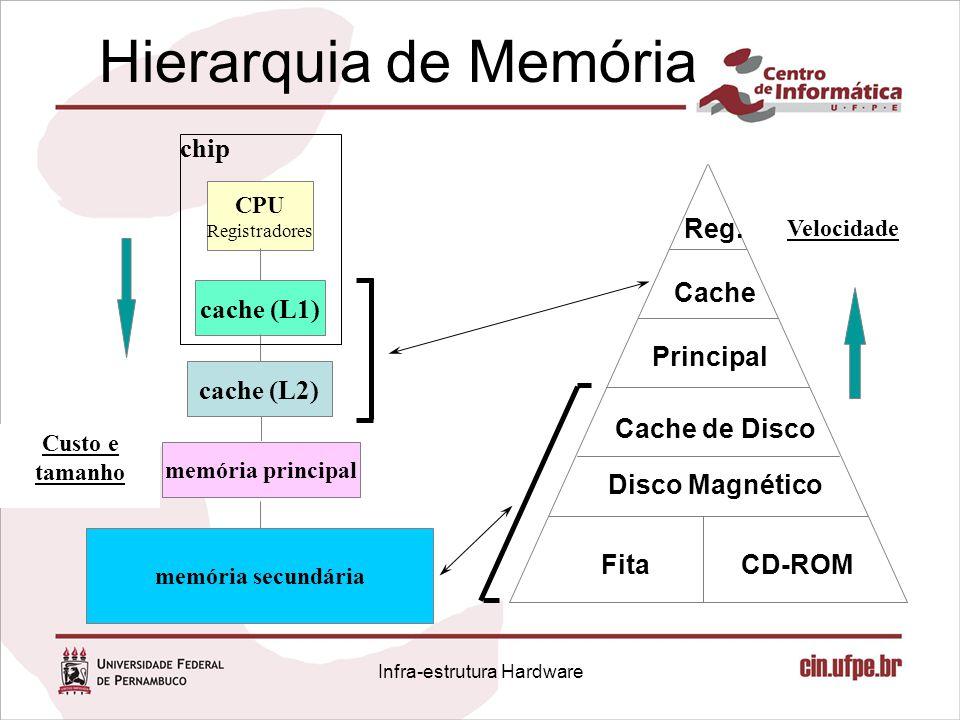 Hierarquia de Memória cache (L1) CPU Registradores memória principal memória secundária Custo e tamanho chip cache (L2) Velocidade Reg. Cache Principa