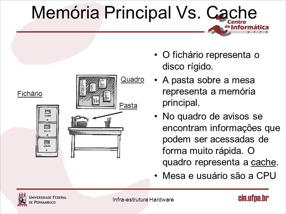 Memória Principal Vs. Cache O fichário representa o disco rígido. A pasta sobre a mesa representa a memória principal. No quadro de avisos se encontra