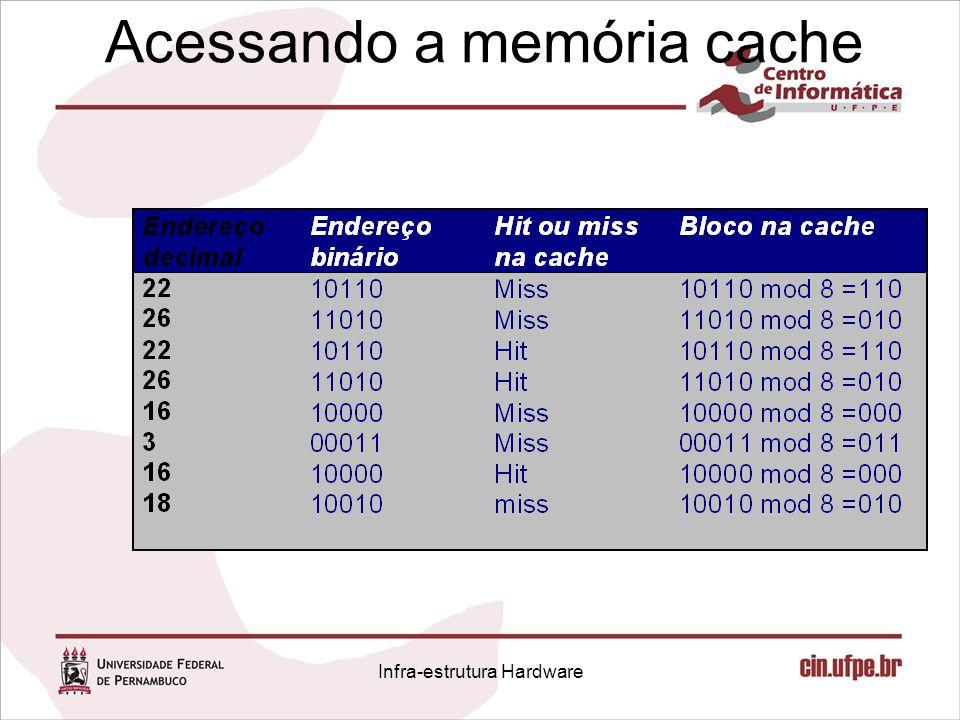 Acessando a memória cache Infra-estrutura Hardware